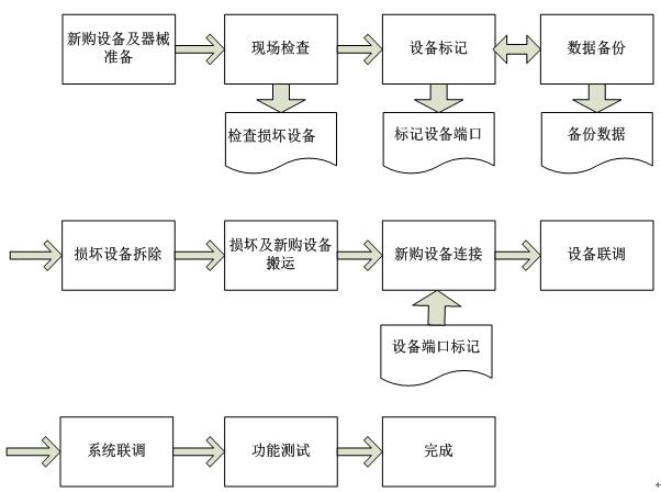 项目采购管理软件
