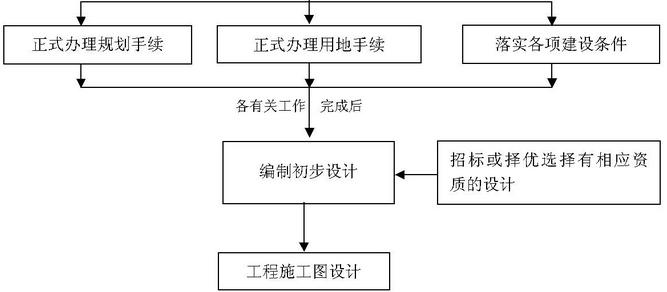 PM建筑工程施工项目管理信息系统