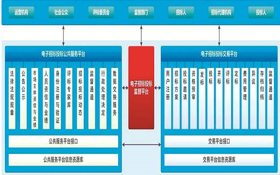电子招投标平台管理系统