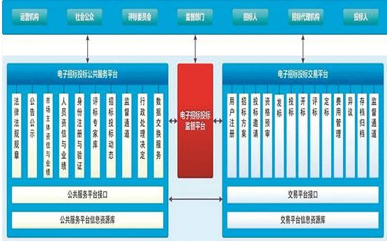 建筑业机电工程项目管理软件系统