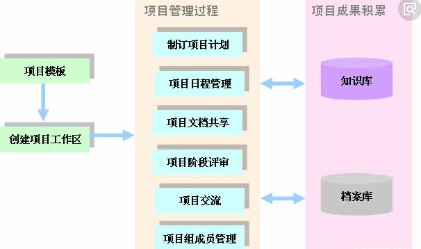 电子档案管理信息系统软件