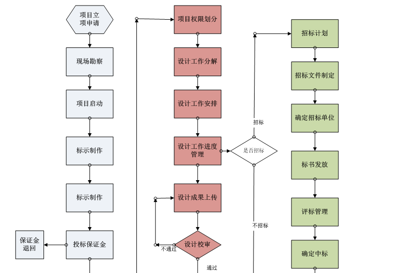 采购开源工程项目管理软件