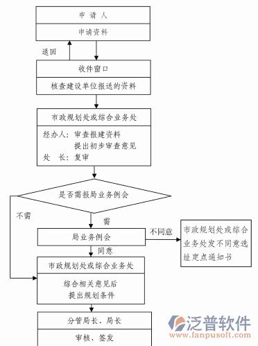 建筑勘察设计院项目管理系统