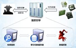 搜索引擎优化方法 seo搜索引擎优化