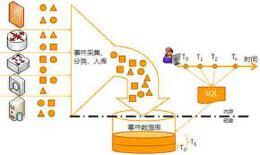 关系型数据库程序设计知识 关系型数据库管理系统基础
