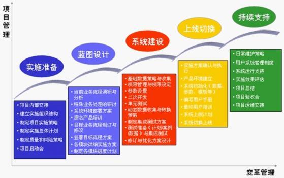 兴旺集团信息化之路