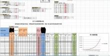网络游戏数值、系统策划案