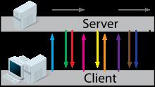 威客服务:[41682] Socket服务器开发
