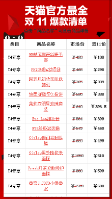 天猫2014年双11爆款清单