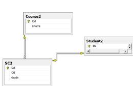 sql数据库设计范式简单案例介绍