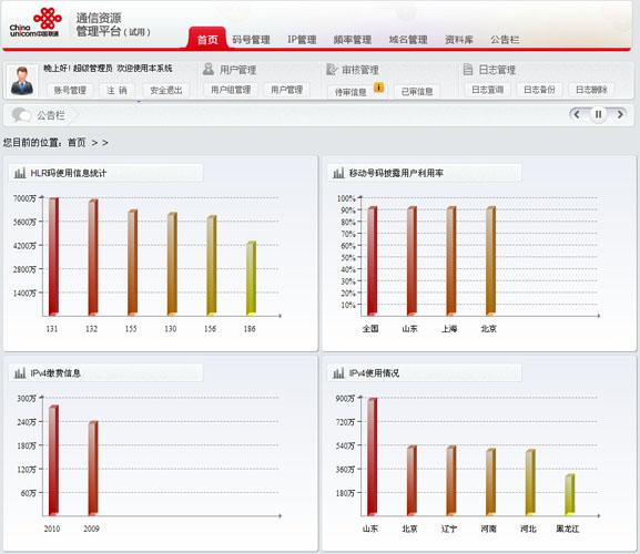 中國聯通通信資源管理系統