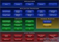 android应用程序开发的具体流程