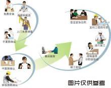 威客服务:[62155] 专业办公及商铺设计装修