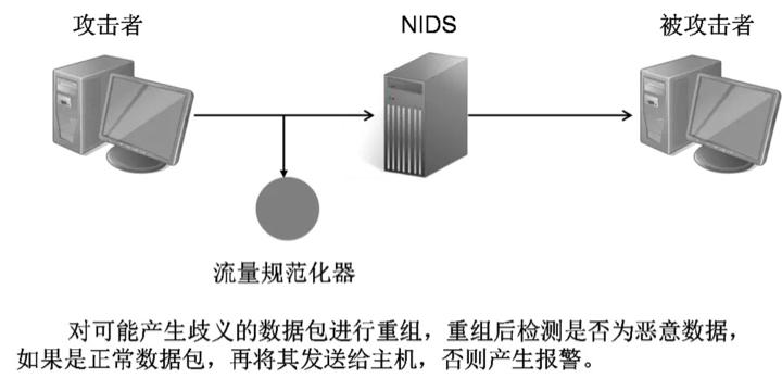 TCP连接安全过滤