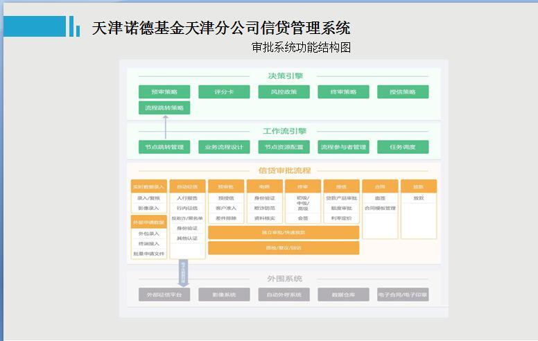 天津诺德基金天津分公司信贷管理系统