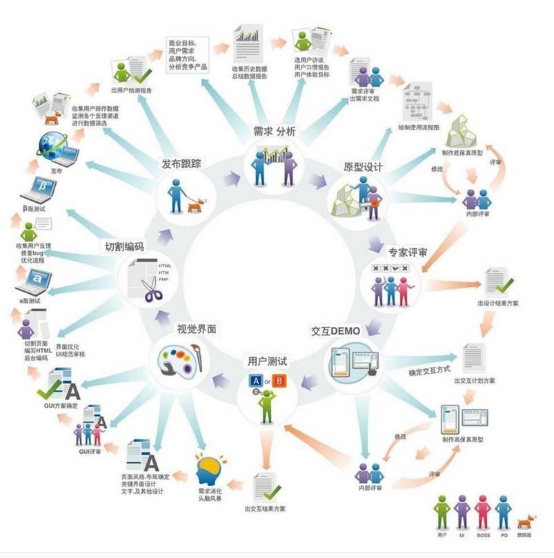 软件开发创业如何提高团队协作的效率