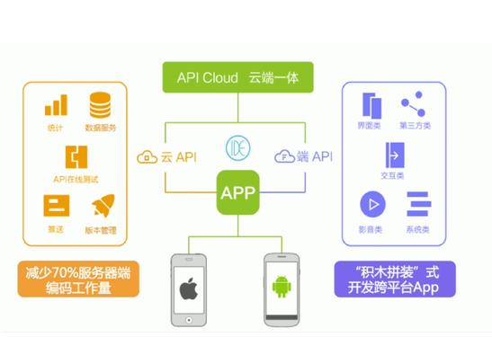 最容易操作的几款APP开发工具