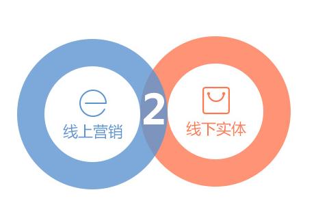 O2O电商创业策划,这个市场现在到底怎么样