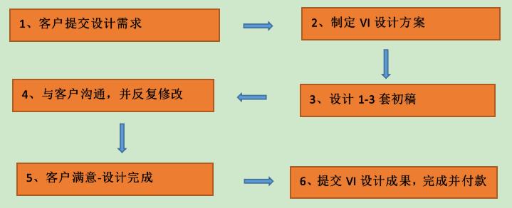 VI设计流程