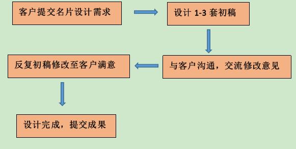 名片设计流程