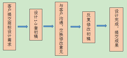 商标设计流程