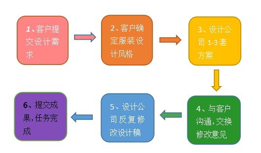 服装设计流程