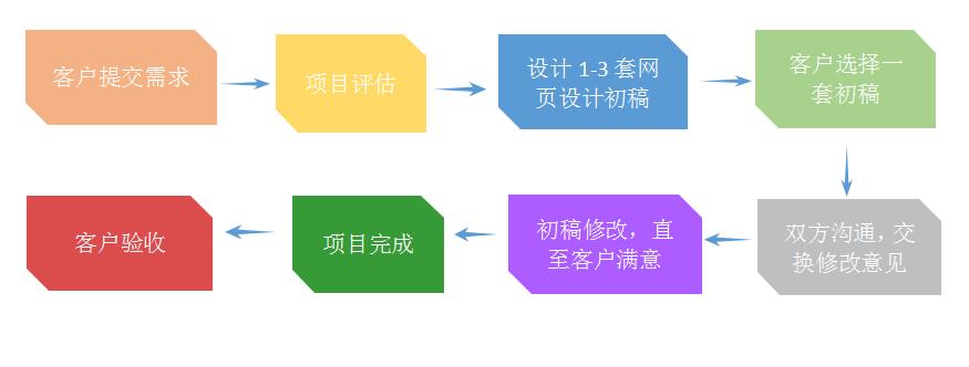 网页设计流程