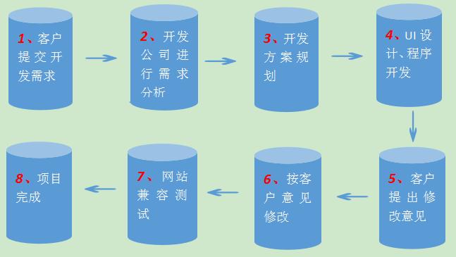 微信开发流程