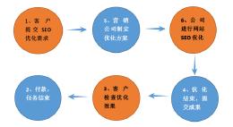 网站SEO优化流程图,搜索引擎优化流程详解