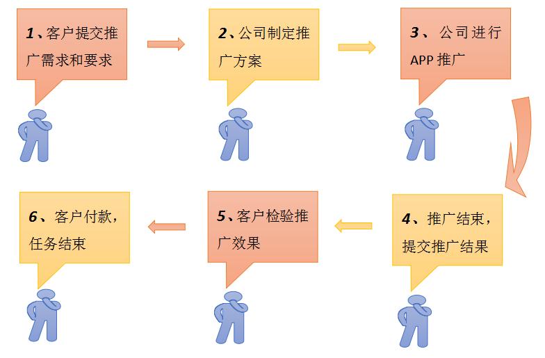 APP推广流程图
