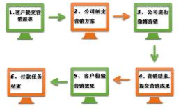 微博营销流程图,一张图看懂微博营销流程