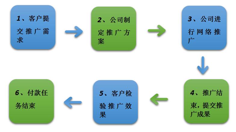 网络推广流程图