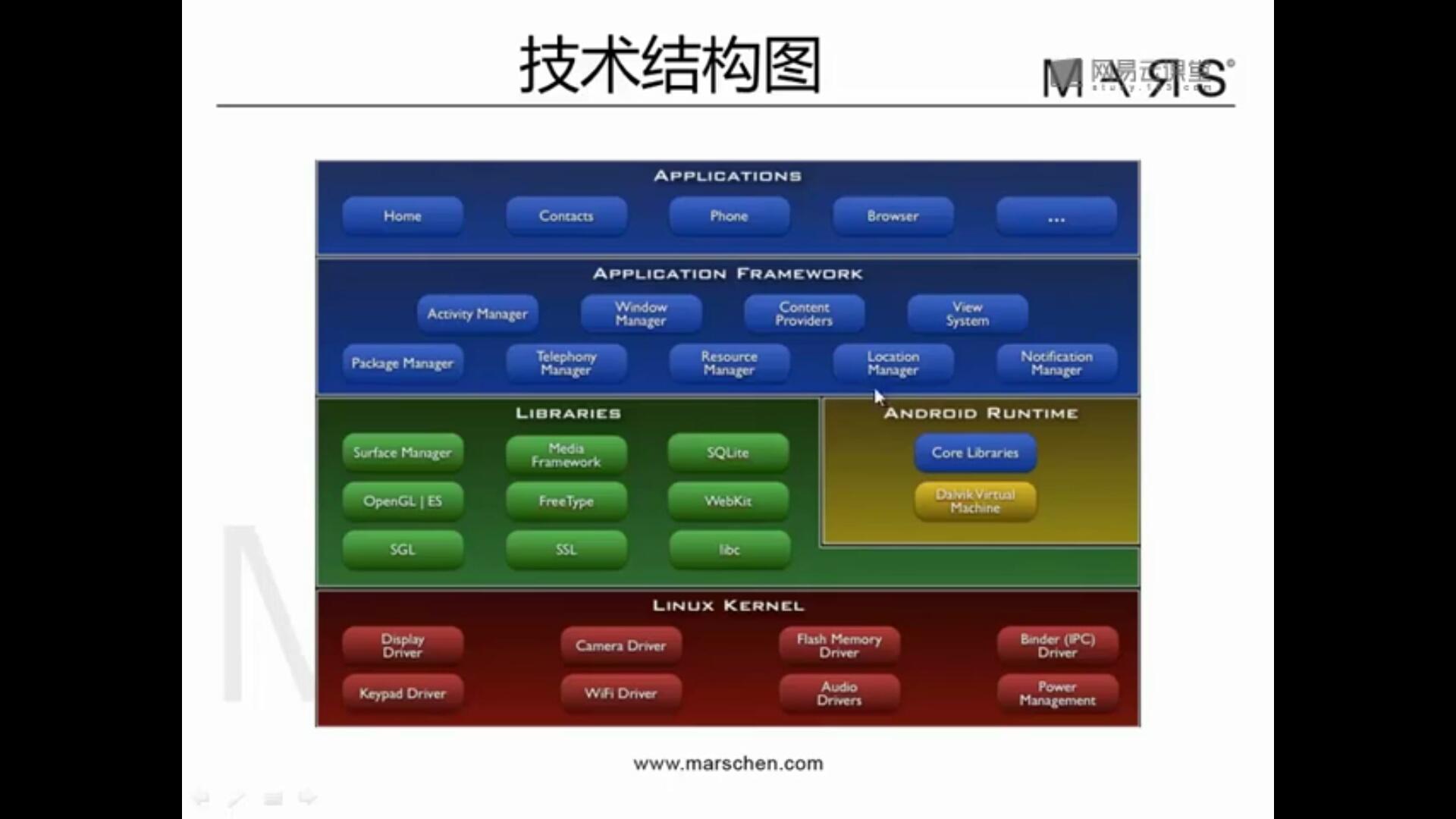 新科技公司工资管理系统