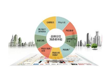 企业挑选电子商务系统的几个要点