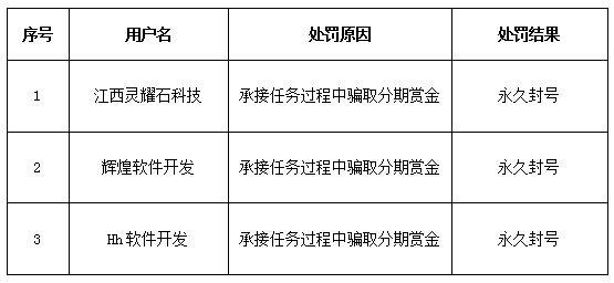 服务商违规行为处罚公告(〔2018〕0313号)