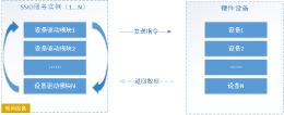 C#开发基础跨平台物联网通讯框架 ServerSuperIO