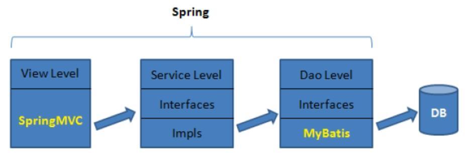 什么是mvc和三层架构?MVC与三层架构有什么区别?