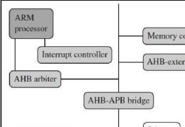 图解嵌入式ARM的基本架构/软件运行抽象图/内存映射