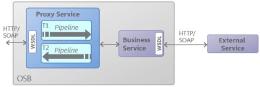 阿里架构师的笔记——Oracle、SOA、OSB结构原理