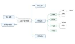 系统架构、功能框架、软件架构怎么设计?