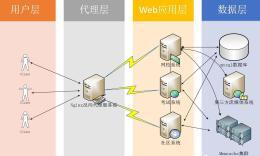 干货 | [系统架构] 海量数据学院在线教育平台(OEP)架构分析