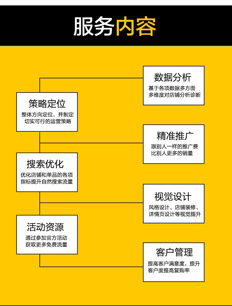 【拼多多代运营】拼多多京东代运营网店铺电商代运营