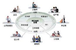 进行项目策划都有哪些方法