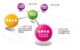 产品品类和服务提升应在产品推广策划书中着力体现