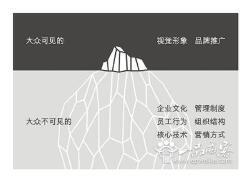 东莞品牌全案策划推广简述品牌策划流程