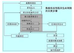 建立数据库设计程序的方法和技巧