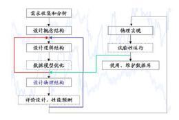 简述建立数据库设计开发实例