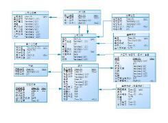 要掌握的数据库设计的几大必知技巧