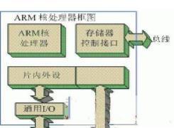 基于ARM的嵌入式系统开发流程