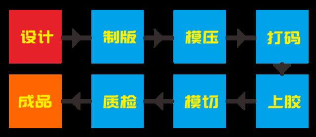 哪里可以做防伪标签,激光防伪标签制作流程